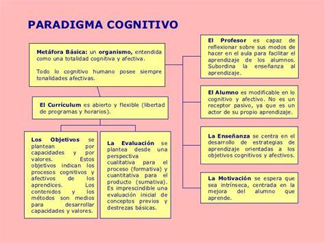 Modelo Curricular Verbal Cognitivo Cognocitivismo