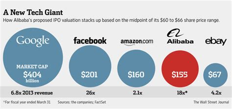 alibaba valuation alibaba biggest ipo by market value of all time the big