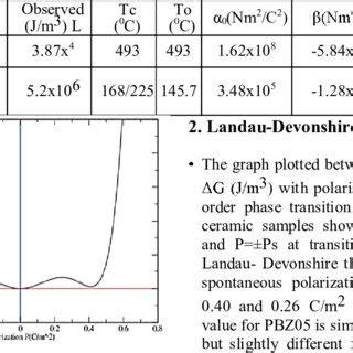 phase transition ceramic pdf phenomenological phase transition study on