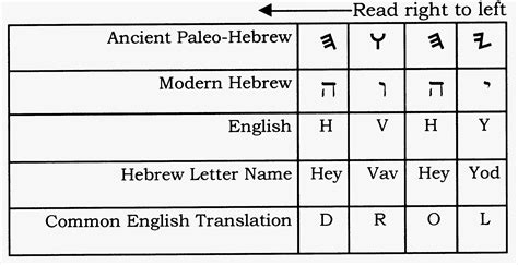 h i s word israelite name book and concordance with strong s numbers biblical genealogy books the pronunciation of the tetragrammaton
