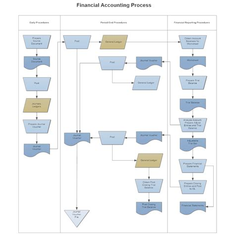 accounting flowchart template swim flowchart financial accounting