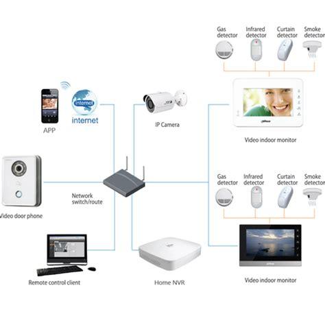 smart house solutions dahua smart home solution dahua technology co ltd
