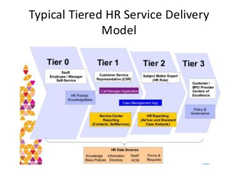 Help Desk Tiers by Hr Service Delivery Model