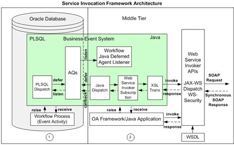 oracle soa architecture diagram oracle e business suite integrated soa gateway