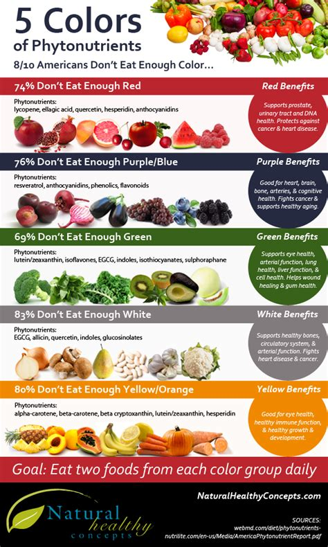 Add Some Fresh Fruit To Your Diet by Tips To Add More Fruits Vegetable To Your Diet