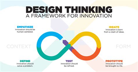 thinking dt applying design thinking to hr cielo how to use design thinking to solve recruiting