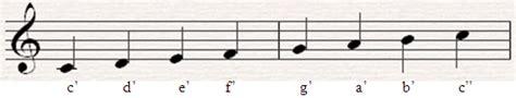 menulis not balok sesuai nilai cerita tugu teori musik 1