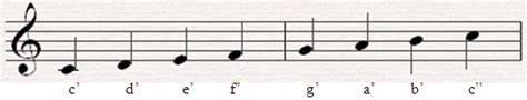 cara menulis not balok kres cerita tugu teori musik 1