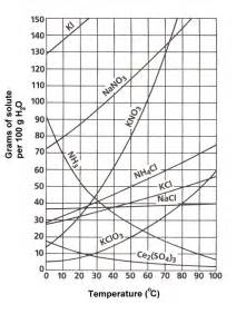 chemistry 30 solution chemistry solubility curves