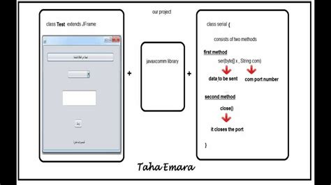 code arduino java how to make a java program sends data from pc to pic or