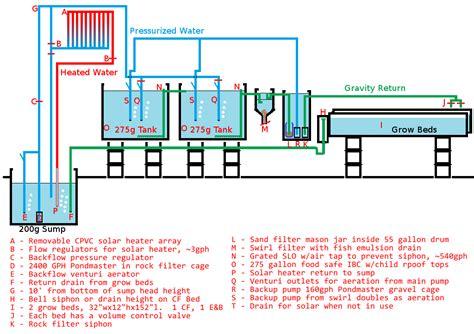 catfish hatchery layout 500 gallon aquaponics system flow diagram hydroponic
