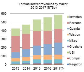 Taiwan Server Shipment Forecast taiwan server shipment forecast and industry analysis 2017