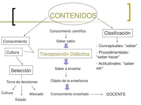 Diseño Curricular Jurisdiccional Definicion Didactica Integrador