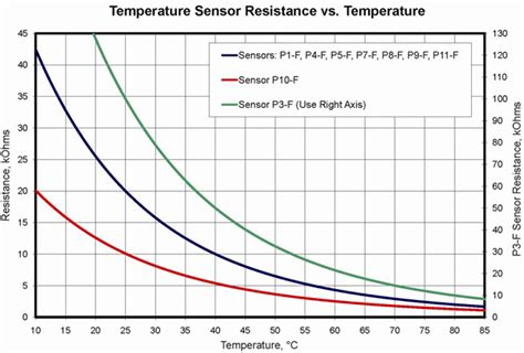 resistor tolerance vs temperature resistor tolerance vs temperature 28 images resistor colour code platinum resistance