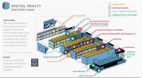 layout ruang data center data center reits power up after exceptional quarter
