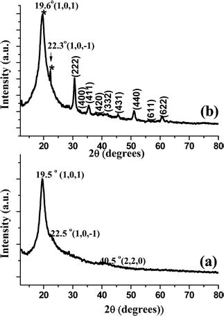 xrd pattern of pva polyvinyl alcohol in 2 o 3 nanocomposite films synthesis