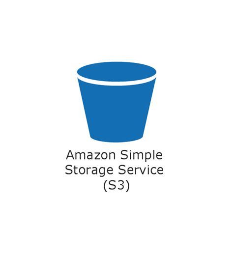 amazon s3 securing aws s3 url techiekunal