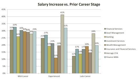 Cfa Track Mba Programs by The Complete Cfa Salary Analysis Data Charts And Roi