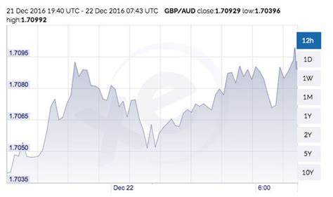 currency converter aud to gbp currency conversion pound to australian dollar