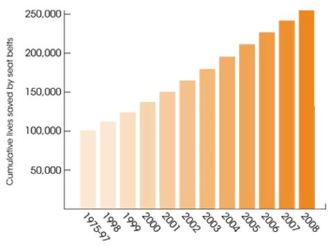 seatbelt use increase 2015 policy impact seat belts motor vehicle safety cdc
