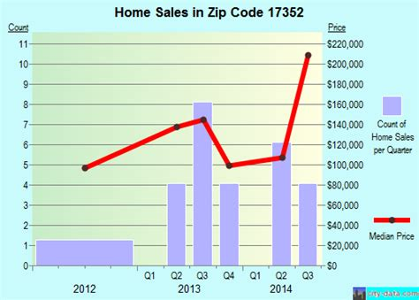 new park pa zip code 17352 real estate home value