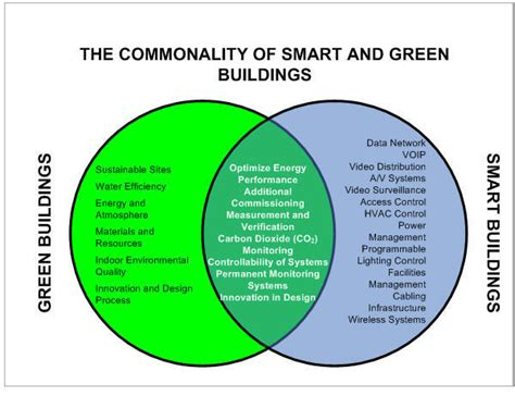 ceu article designing buildings for real performance sustainable architecture and building automatedbuildings com article how do smart buildings