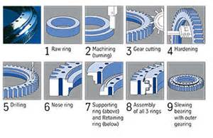 Truck Wheel Manufacturing Process Thyssenkrupp Rothe Erde Gmbh Products Slewing Bearings