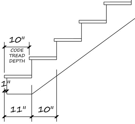 Ada Requirements For Handrails Winder Stairs Softplantuts