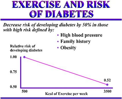 weight management for diabetics exercise and risk of diabetes
