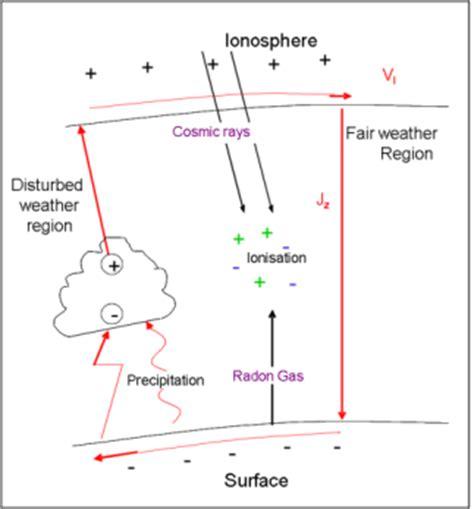 leaky spherical capacitor dept of meteorology of reading