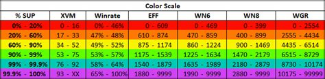 color rating ratings color scale recalculation in xvm 6 4 0