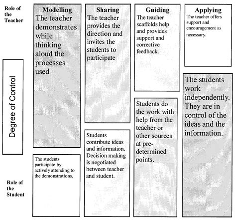 gradual release model lesson plan template greenspaceamdsb licensed for non commercial use only