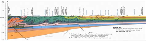 geologic cross sections geopark geology tumbler ridge global geopark