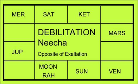 understanding vedic astrology exaltation and debilitation planetary exaltation and debilitation graha uccha and