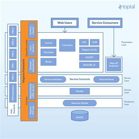 zend framework 2 layout per module magento 2 tutorial building a complete module toptal