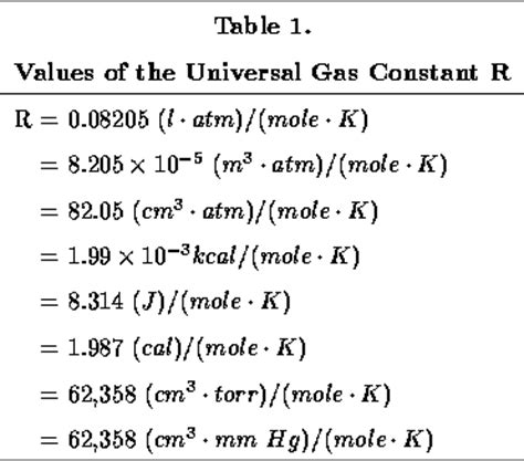 universal gas constant gas constant chart related keywords gas constant chart