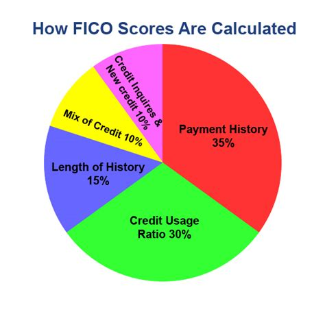 Credit Score Fico Formula How Credit Scores Are Calculated 30 Day Credit Repair