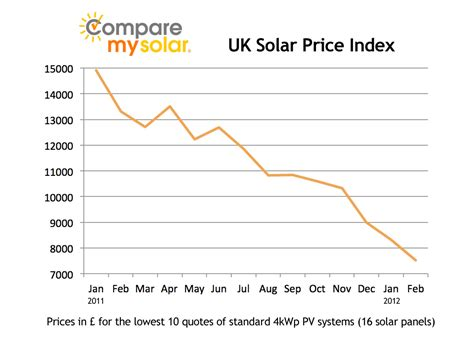 price on solar panels links comparemysolar co uk part 6