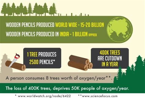 How Many Trees Are Used To Make Paper Each Year - eco friendly pencils no trees cut for them by shivtat