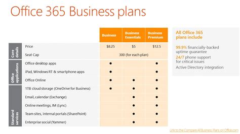Microsoft Office Business office 365 business plans newhairstylesformen2014