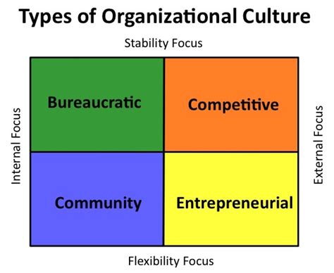 organisational culture diagram organizational culture polarities hold the key to a