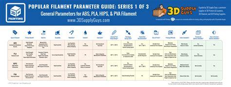 Filament 3d Printer 3d printing filament types pinshape