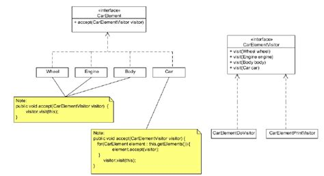 visitor pattern c explained c compiler building scoping issue stack overflow