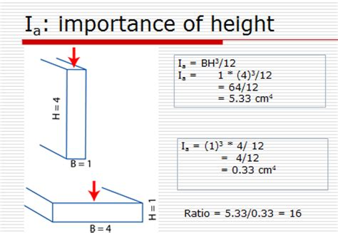 Moment Of Inertia Rectangular Cross Section by Relevant Biomechanics And Physics For The Student Of The Musculoskeletal System