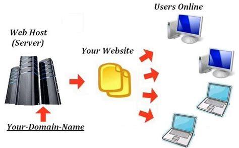 Blog Domain Name Host