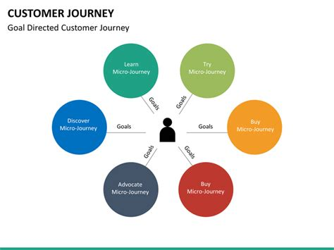 powerpoint templates for journey customer journey powerpoint template sketchbubble