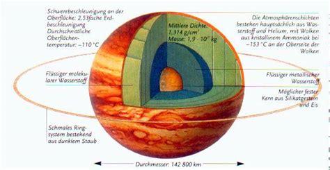 Jupiter Interior Composition by Jupiter S Planetary Composition Kevin S Trip To Jupiter