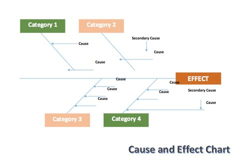 cause and effect flow chart template cause and effect chart fishbone template microsoft