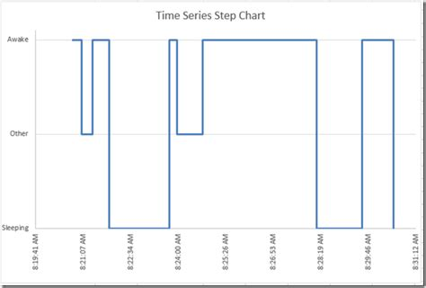 Excel Dashboard Templates How To Create A Time Data Series Step Chart In Excel Excel Dashboard Excel Chart Series Template