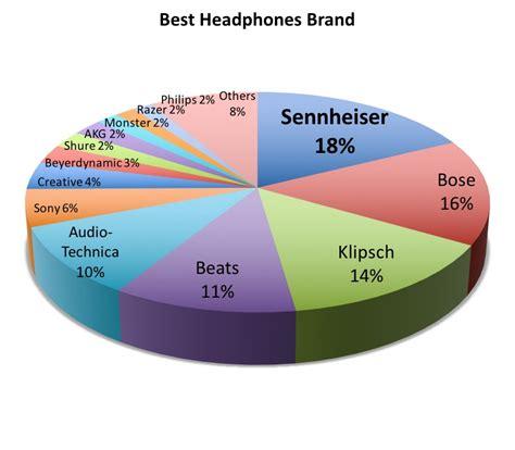 best brand headphones top 10 best headphones brands in the world all the best